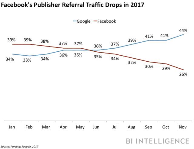 %D9%81%D9%8A%D8%B3-%D8%A8%D9%88%D9%83 الأخبار المزيفة تشعل أزمة انهيار زيارات المواقع من فيس بوك