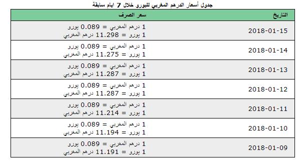 %D8%A7%D9%84%D8%AF%D8%B1%D9%87%D9%85-%D8%A7%D9%84%D9%8A%D9%88%D8%B1%D9%88 أول يوم من تعويم الدرهم المغربي يعري أكاذيب وتهويل المتشائمين