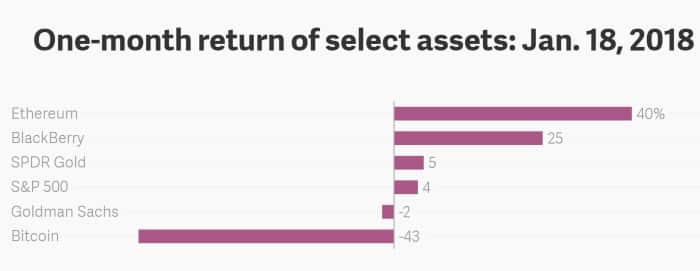 %D8%A8%D9%84%D8%A7%D9%83-%D8%A8%D9%8A%D8%B1%D9%8A-%D8%A8%D9%8A%D8%AA%D9%83%D9%88%D9%8A%D9%86 الاستثمار في أسهم بلاك بيري مربح عكس بيتكوين الخاسرة