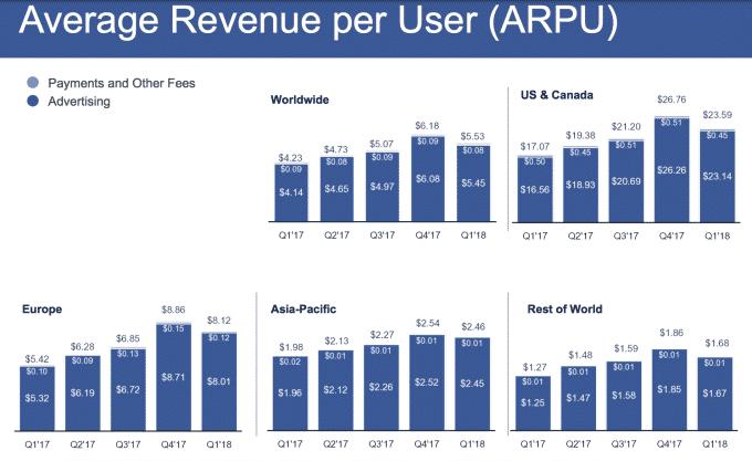 facebook-arpu-q1-2018 لماذا لم تتراجع أرباح فيس بوك وعدد المستخدمين رغم أزمة المقاطعة؟