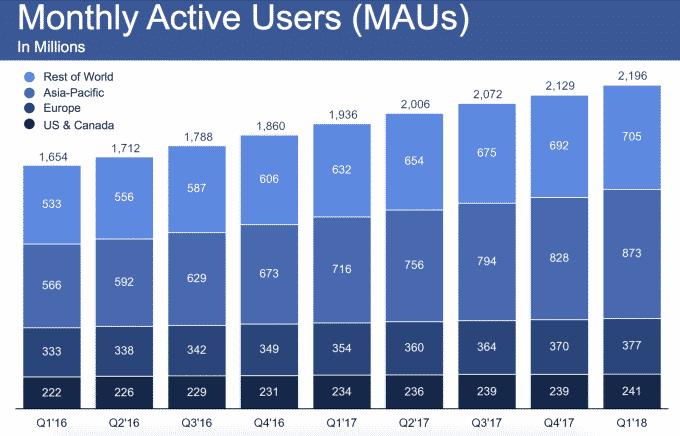facebook-mau-q1-2018 لماذا لم تتراجع أرباح فيس بوك وعدد المستخدمين رغم أزمة المقاطعة؟