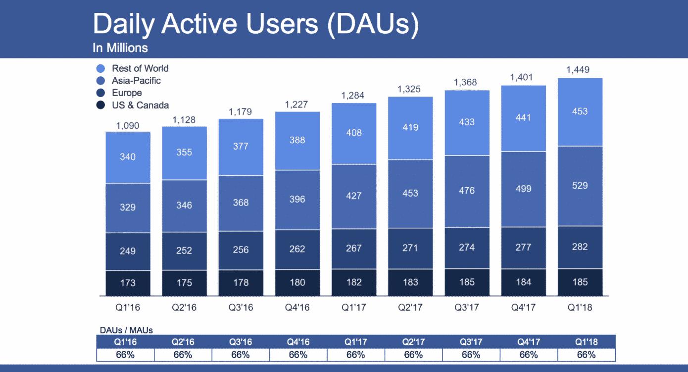 facebook-q1-2018-dau-slide لماذا لم تتراجع أرباح فيس بوك وعدد المستخدمين رغم أزمة المقاطعة؟
