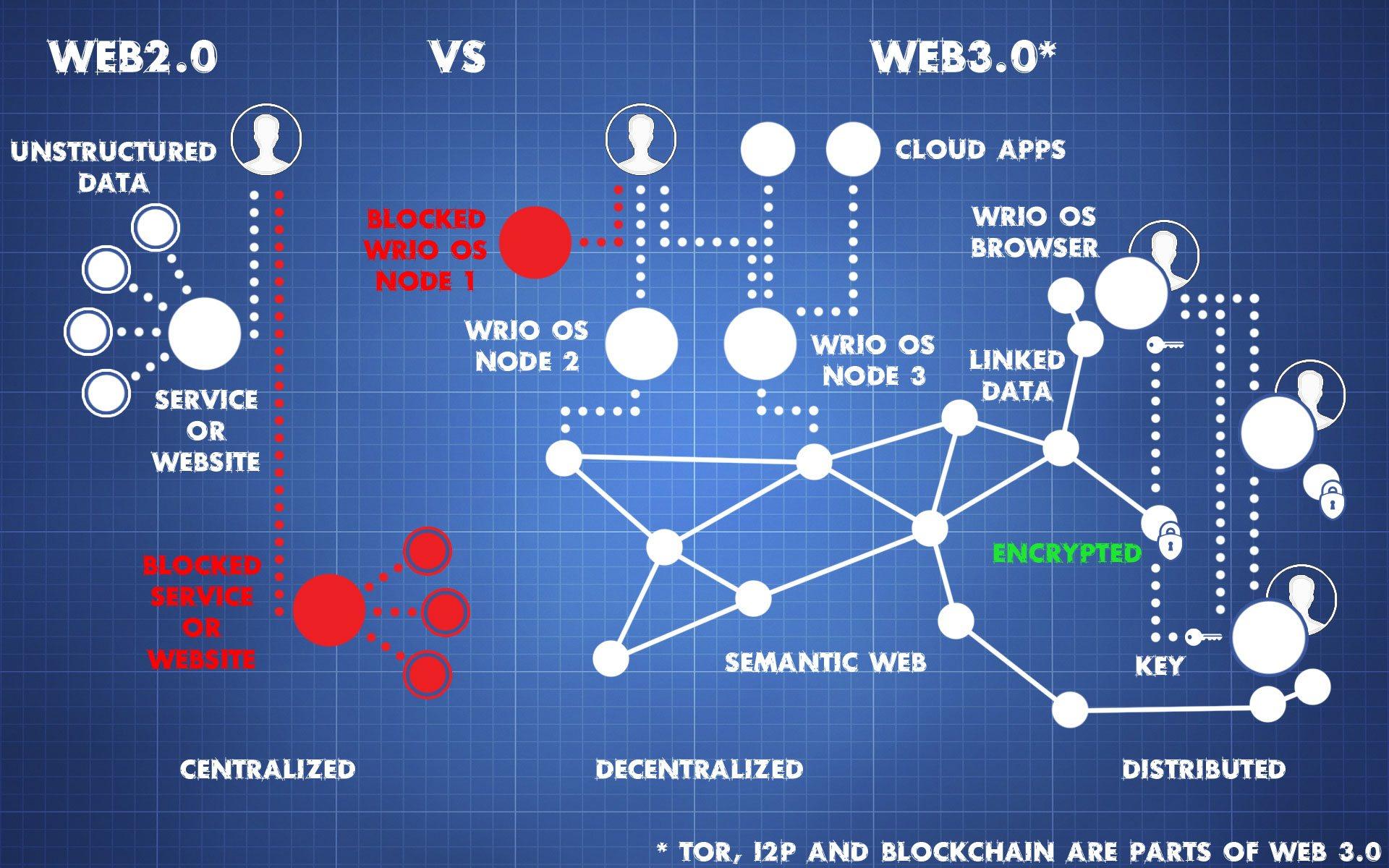 %D8%A8%D9%84%D9%88%D9%83-%D8%AA%D8%B4%D9%8A%D9%86 هكذا ستنقلنا تقنية بلوك تشين من الويب 2.0 إلى الويب 3.0