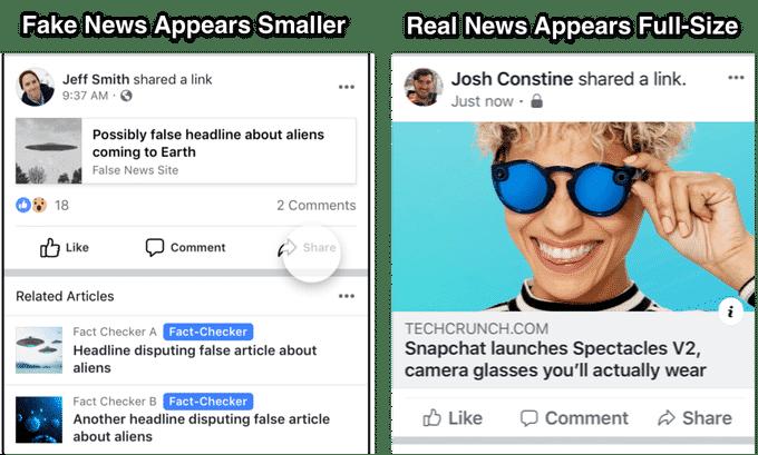 facebook_false_news_vs_real_news فيس بوك يقمع روابط مواقع الأخبار المزيفة بتمييزها عن الحقيقية