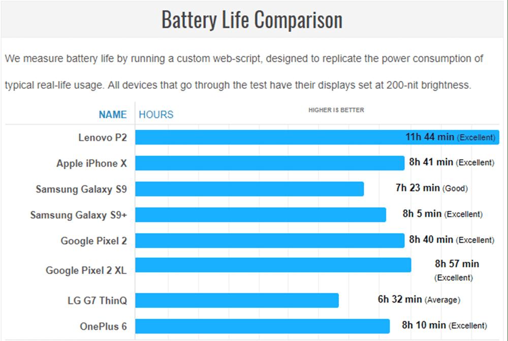 %D8%A3%D8%AF%D8%A7%D8%A1-%D8%A8%D8%B7%D8%A7%D8%B1%D9%8A%D8%A9-Lenovo-P2 مراجعة Lenovo P2: هاتف رخيص من 2016 ببطارية أقوى من هواتف 2018