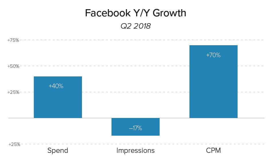 facebook-impressions أزمة إعلانات فيس بوك بين تزايد الإنفاق وانهيار مرات الظهور