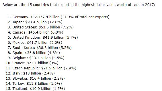 %D8%A3%D9%83%D8%A8%D8%B1-%D8%A7%D9%84%D8%AF%D9%88%D9%84-%D8%A7%D9%84%D9%85%D8%B5%D8%AF%D8%B1%D8%A9-%D9%84%D9%84%D8%B3%D9%8A%D8%A7%D8%B1%D8%A7%D8%AA ضحكة تقنية: كذبة تركيا أكبر دولة أوروبية في صناعة السيارات