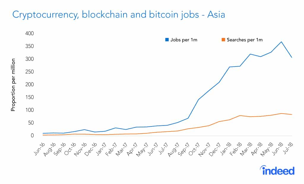 Cryptocurrency-blockchain-and-bitcoin-jobs-Asia-V2 لا طلاق بين بلوك تشين والعملات الرقمية فحياتهما واحدة