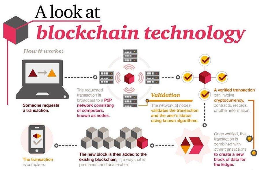 blockchain لا طلاق بين بلوك تشين والعملات الرقمية فحياتهما واحدة