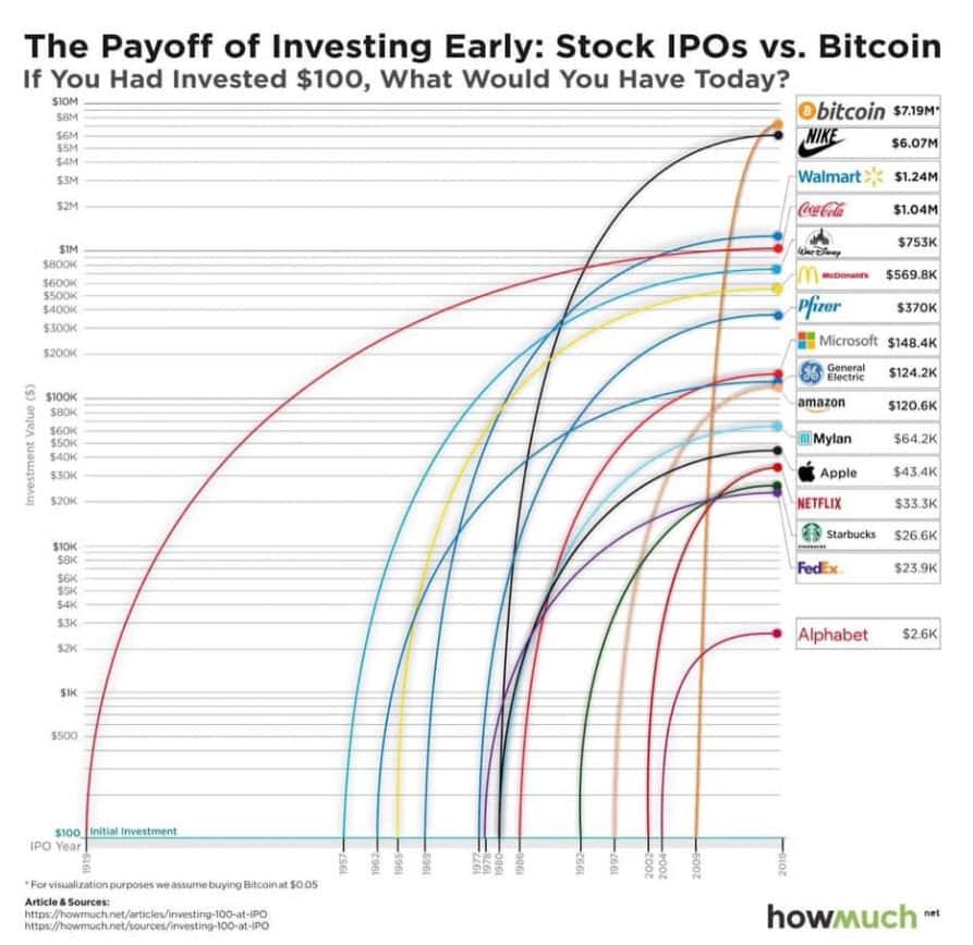 %D8%A8%D9%8A%D8%AA%D9%83%D9%88%D9%8A%D9%86 الإستثمار في بيتكوين أفضل من الإستثمار في أسهم الشركات