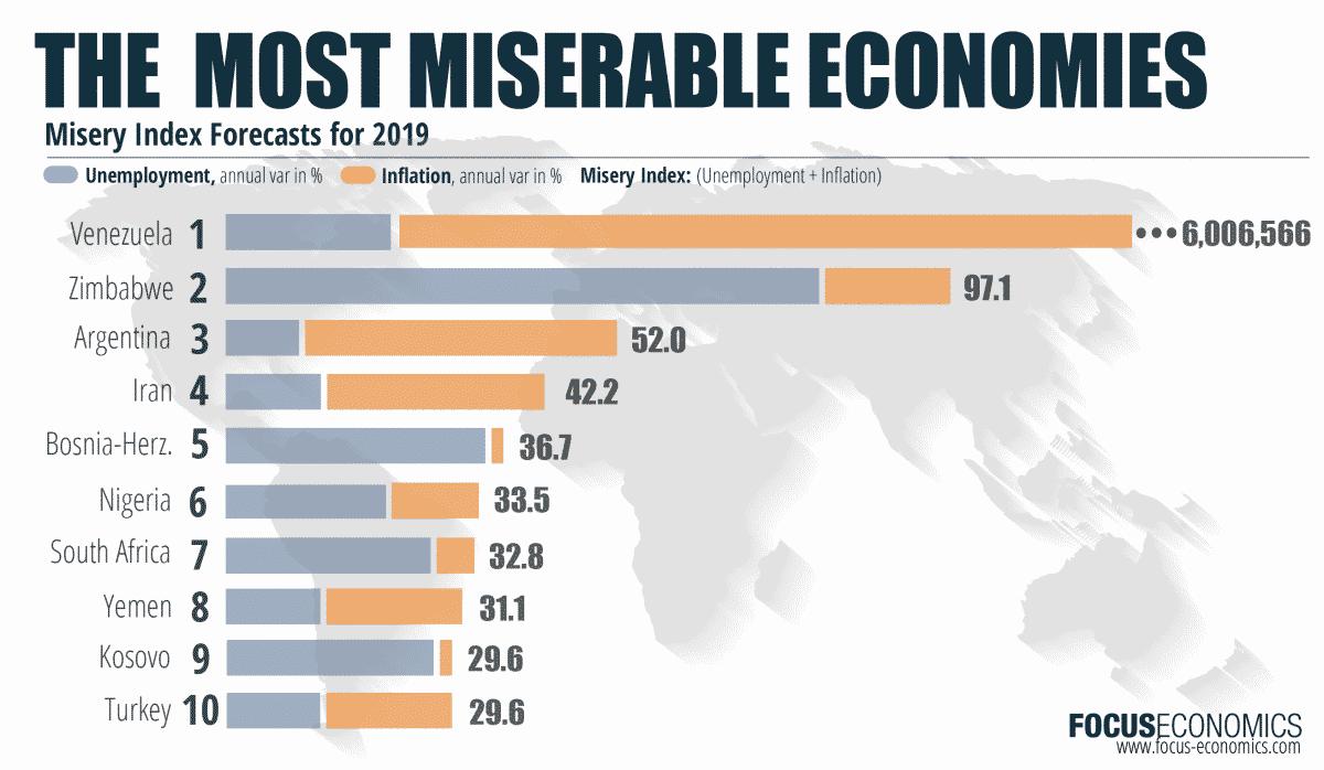 focuseconomics_miseryindex_march_2019-01 ما هو مؤشر البؤس؟ الدول الأكثر بؤسا في العالم بلغة الإقتصاد