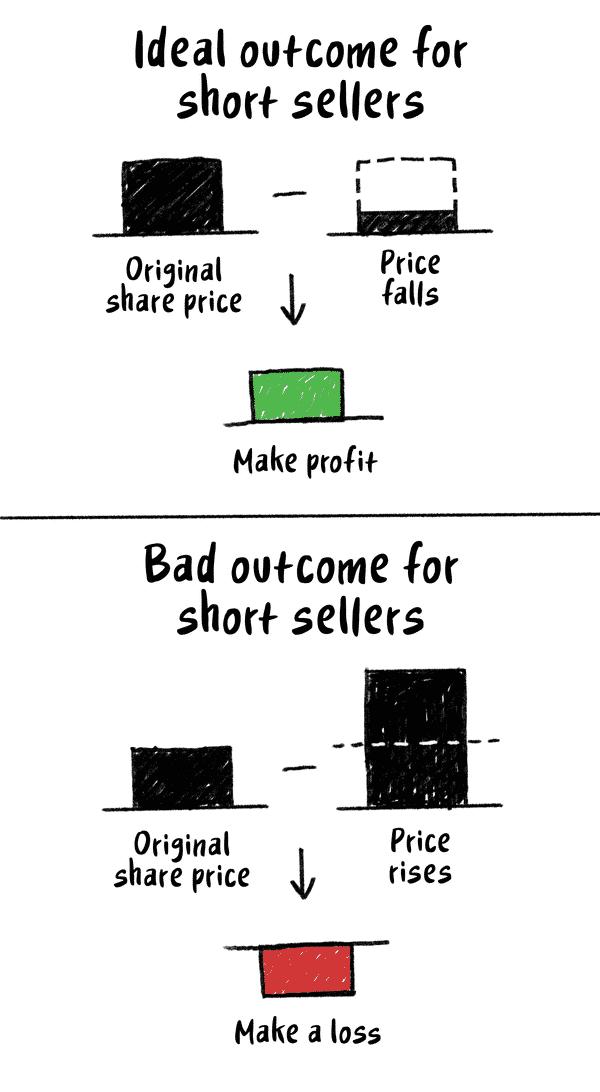 %D8%A7%D9%84%D8%A8%D9%8A%D8%B9-%D8%B9%D9%84%D9%89-%D8%A7%D9%84%D9%85%D9%83%D8%B4%D9%88%D9%81 ما هو البيع على المكشوف Short Selling وكيف يعمل؟