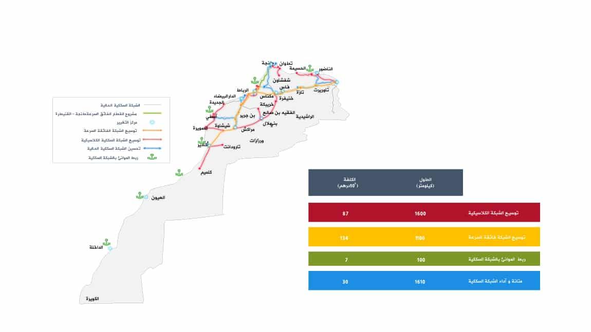 %D8%A7%D9%84%D8%B3%D9%83%D9%83-%D8%A7%D9%84%D8%AD%D8%AF%D9%8A%D8%AF%D9%8A%D8%A9-%D8%A7%D9%84%D9%85%D8%BA%D8%B1%D8%A8 قطار البراق المغرب: أداة رواج اقتصادي ومفتاح التنمية الشاملة