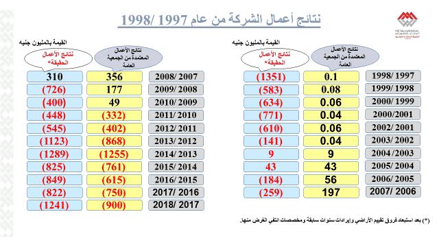%D8%AE%D8%B3%D8%A7%D8%A6%D8%B1-%D8%A7%D9%84%D8%AD%D8%AF%D9%8A%D8%AF-%D9%88%D8%A7%D9%84%D8%B5%D9%84%D8%A8-%D8%A7%D9%84%D9%85%D8%B5%D8%B1%D9%8A%D8%A9 أسباب تصفية شركة الحديد والصلب المصرية وقصة الإنهيار